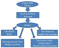 PLUS FormWork - Form Work Estimation Software